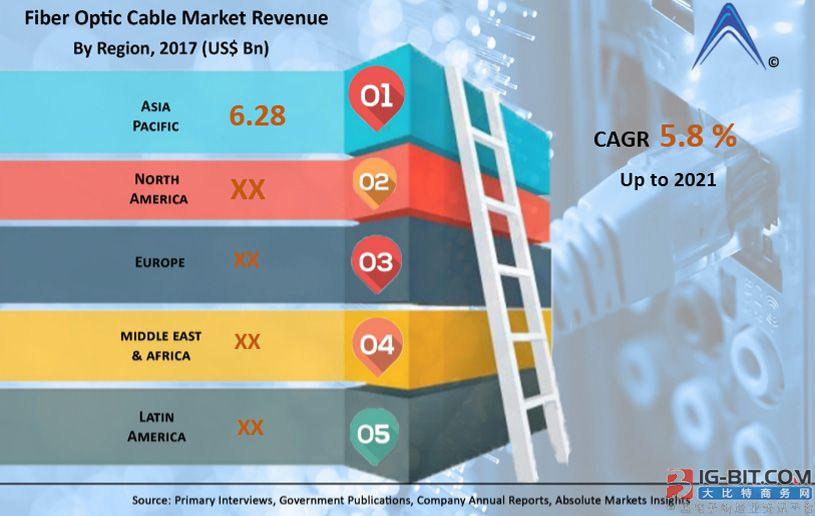 2021年全球光纤电缆市场规模将达138.7亿美元