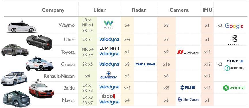 激光雷达vs雷达 谁将主导市场?
