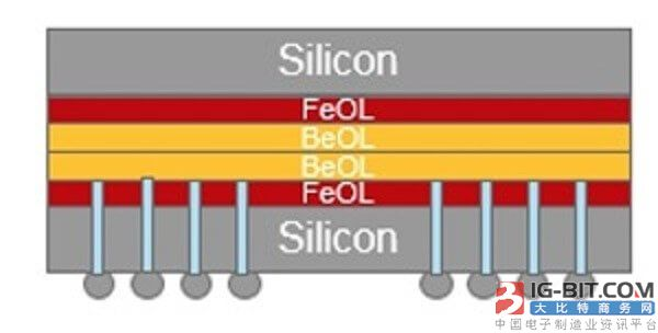 台积电的堆叠晶圆技术可以将NVIDIA和AMD GPU性能提高一倍