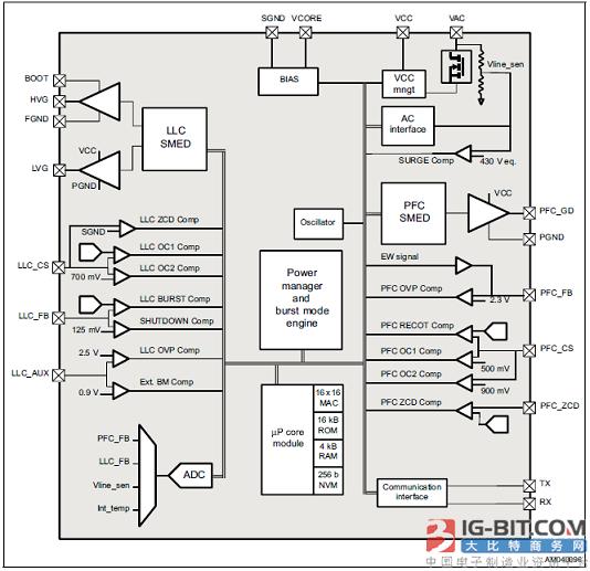 基于STNRG011和SRK2001的12V/150W电源评估板EVLSTNRG011-150 EVLSTNRG011-150是一个12 V, 150w电源演示板,用于90 V ac到264 V交流电源,这是一个ac /DC转换器的代表,在一个(AIO)计算机或通用大功率适配器。 该设计基于STNRG011 IC,这是一个控制两级AC/DC SMPL的数字组合。前端是一种过渡模式PFC预调节器,第二阶段是LLC HB谐振变换器。SRK2001实现同步整流,以获得更高的效率。 由于没有负载,所以不需要辅助