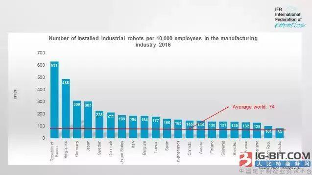 电机企业下一方向!机器人密度全球排名新鲜出炉,亚洲夺冠!