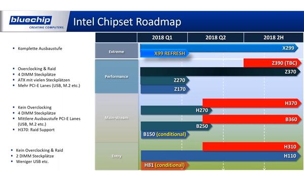 Intel良心发现:Z390主板兼容现有处理器