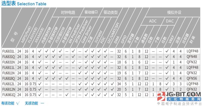 峰岹科技产品介绍