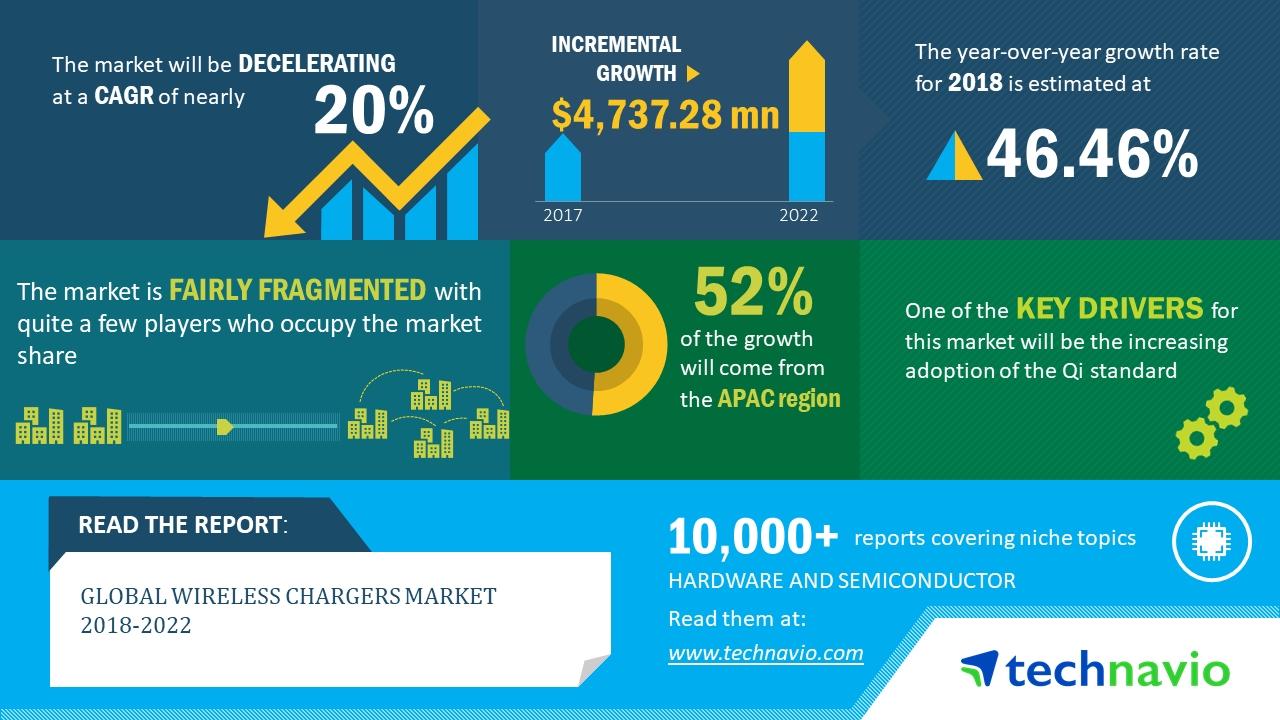 2018-2022年全球无线充电市场年复合增率近20%