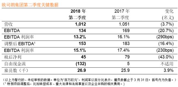 欧司朗公布2018年Q2财报,加速科技转型,探索未来市场