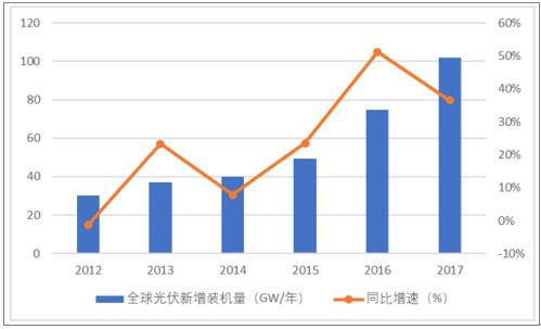2018年中国光伏业在三个维度领先于世界