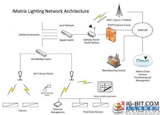 Inventek IoT解决方案可用于商业LED照明