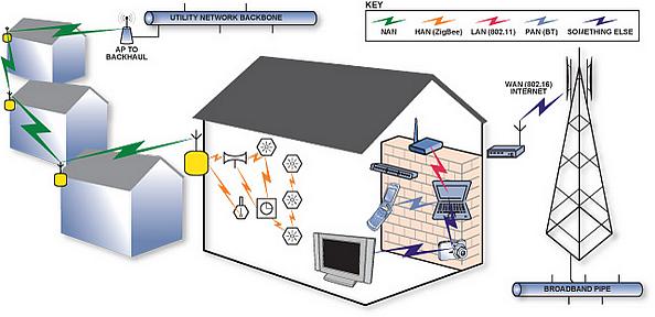 在智能电网上部署智能电表有多高明?
