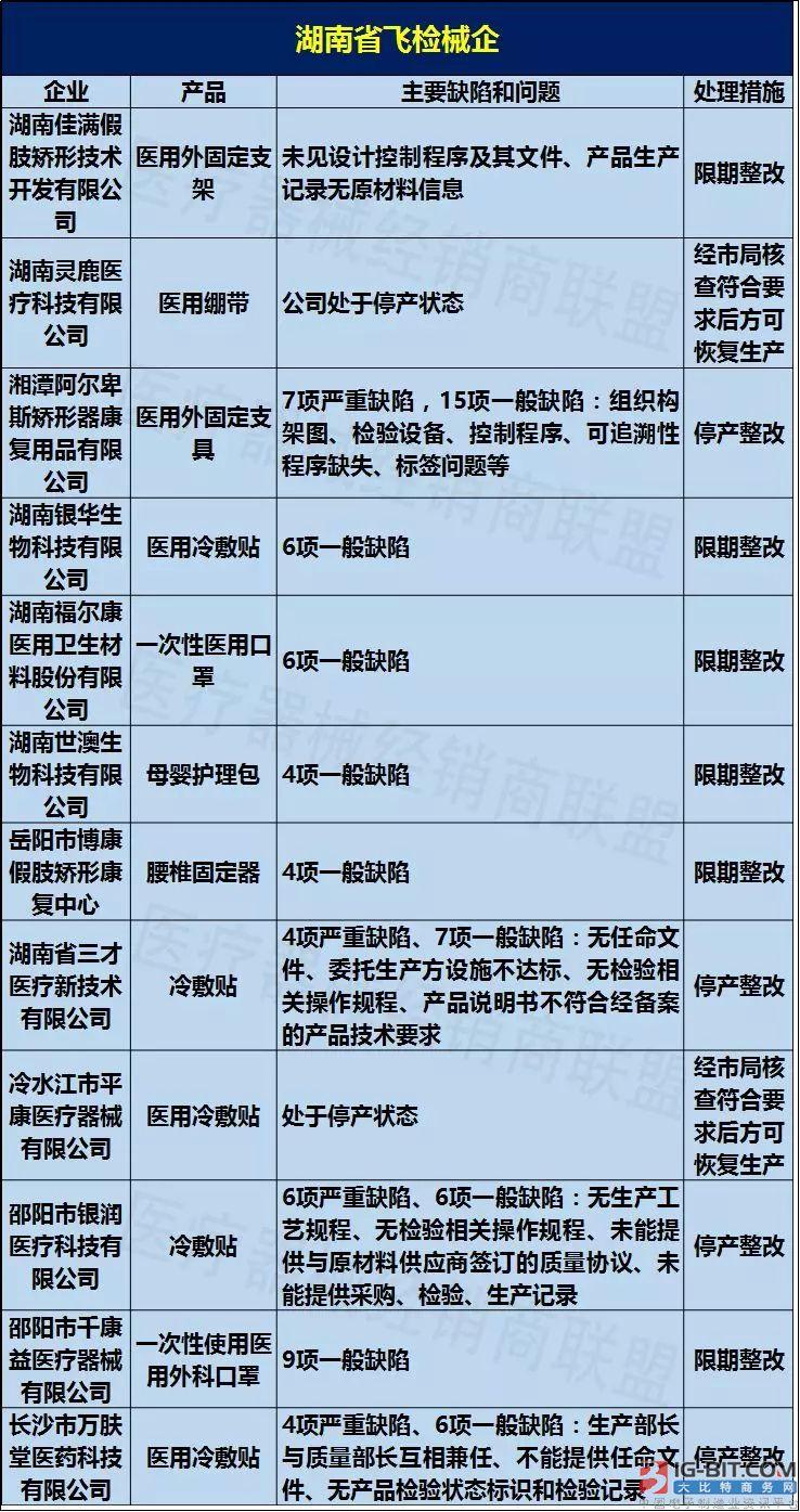 飞检!30家医疗器械企业被查 9家被停产整改!