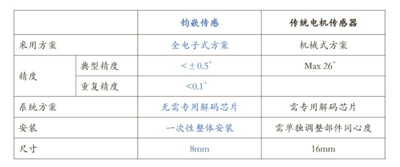 """新能源车重塑国内电机传感市场 「钧嵌传感」推出""""全电子式""""方案"""