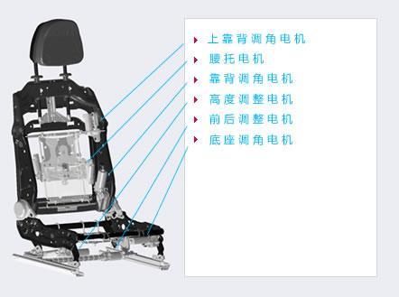 方正电机2020年将实现智能化制造 座椅电机走向无人化生产