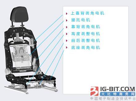 汽车座椅电机业务会基本实现无人化生产制造