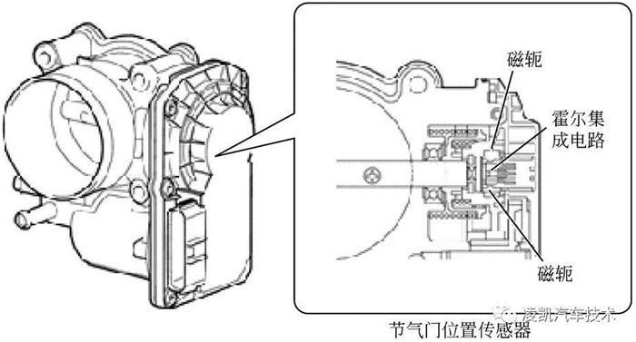 图解汽车发动机技术之节气门位置传感器