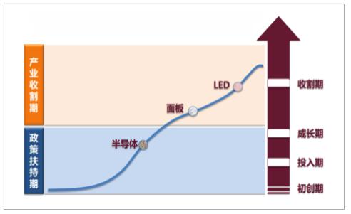 2018年中国LED/面板/半导体行业发展前景分析