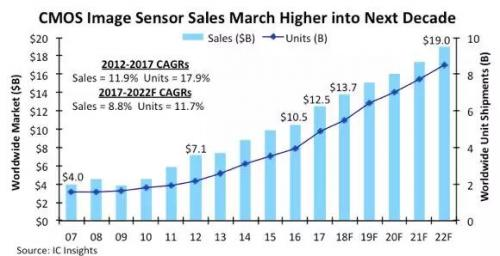 新应用蓬勃发展 全球CMOS图像传感器销售额年年创新高