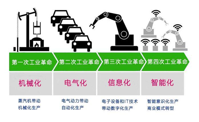 贸易战背后:5G与工业4.0到底有啥关系?