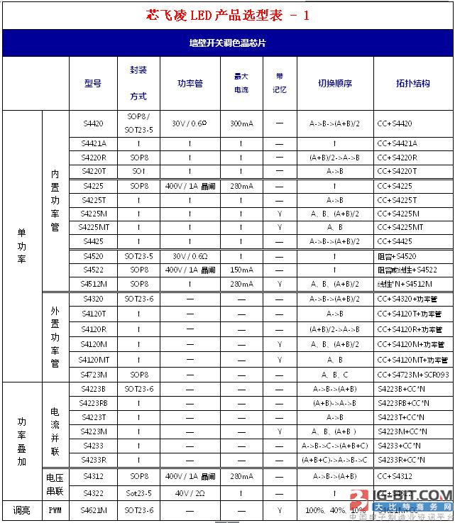 芯飞凌永利奥门娱乐场产品资料