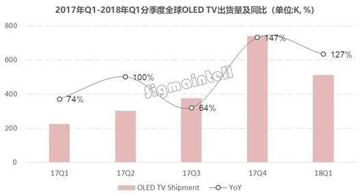 LG登顶2018年OLED电视销量榜 索尼紧随其后