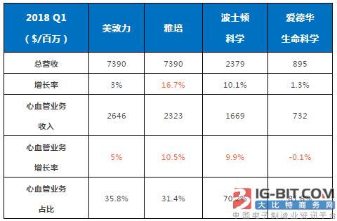 2018心血管Q1财报最新出炉 美敦力、波科中国市场双位数增长!