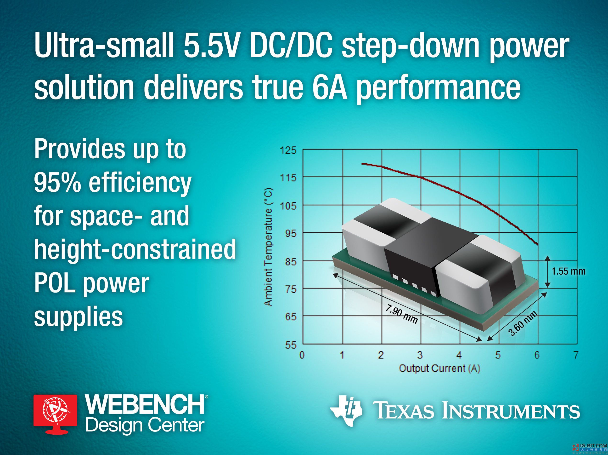 TI exceeds module of power source of step-down of small-sized 5.5V DC/DC to realize real 6A property