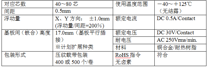 京瓷推出0.5mm间距车载板对板连接器5656系列