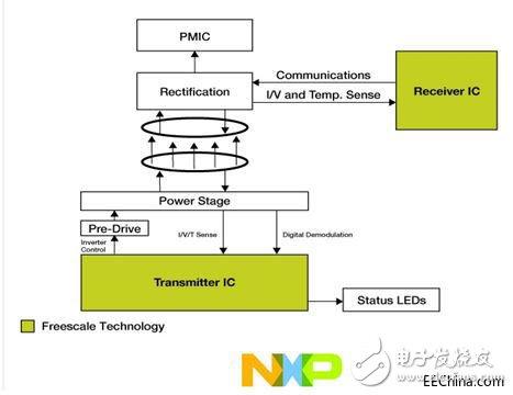 品佳推出基于NXP,Nexperia和Infineon产品的15W无线充电解决方案