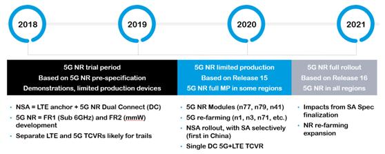5G新空口下商用部署加速,Qorvo专家最新产业应用观点请Get