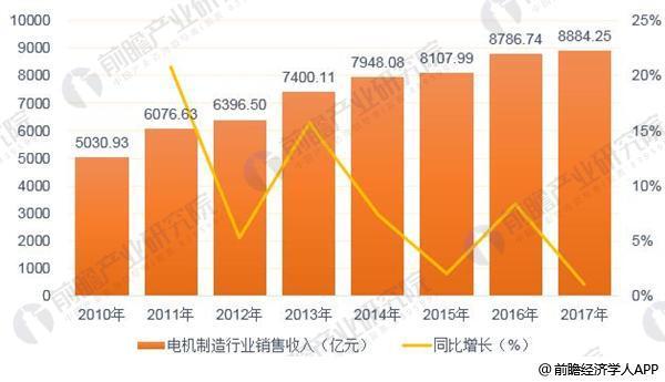 2018年中国电机制造行业发展现状分析 行业利润空间被进一步压缩【组图】