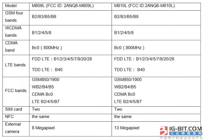魅族两款手机亮相FCC:预装Android Go系统