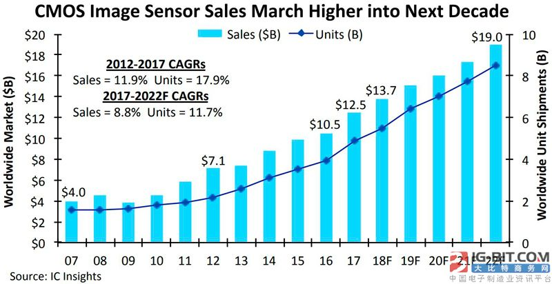 Camera is dispirited CMOS image sensor however fire: Sales volume innovates the 8th year continuously tall