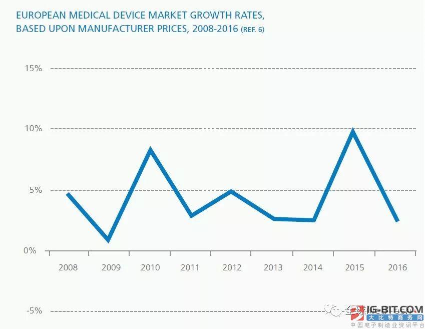 欧洲医疗技术产业主要数据(器械+IVD)