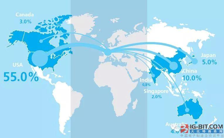 欧洲医疗技术产业主要数据(器械 ivd)