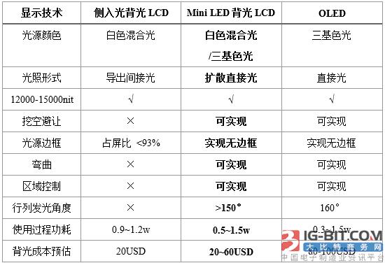 挑战OLED显示地位,Mini LED胜算几何?