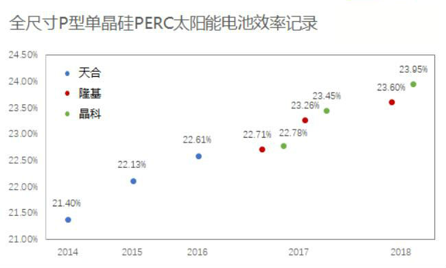 晶科PERC创新步伐稳健 效率达23.95%再创世界记录