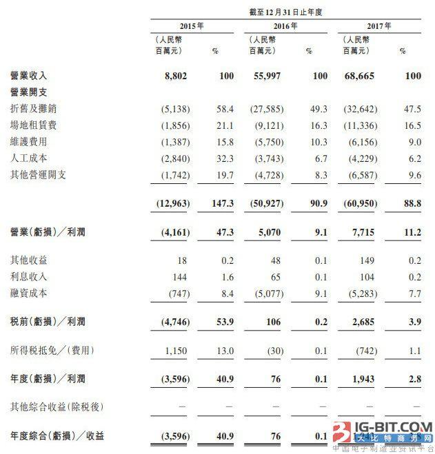 中国铁塔提交IPO申请:2017年营收686.65亿
