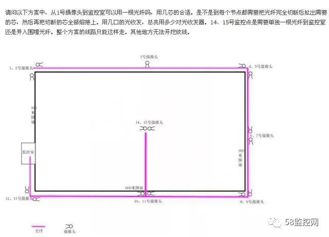 【干货】光纤监控摄像机安装布线学习教程