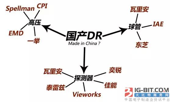"DR行业需要中国""芯"""