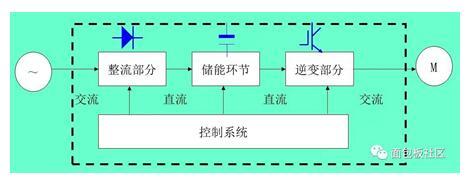 变频器和逆变器的区别