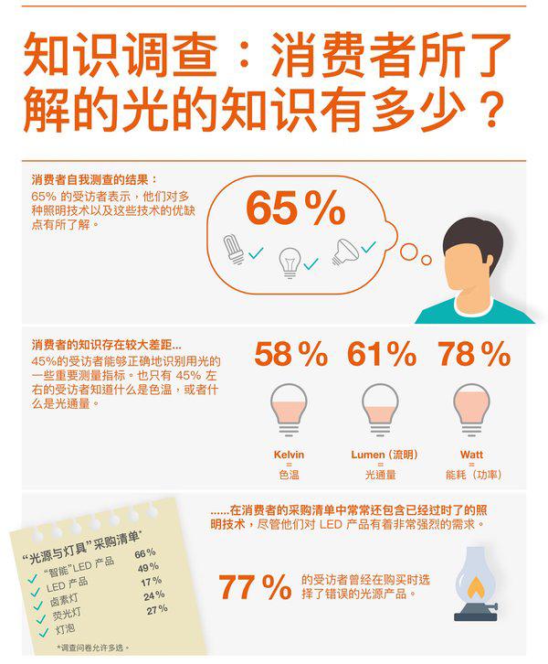 中国消费者对照明技术了解多少?这项调查给你答案