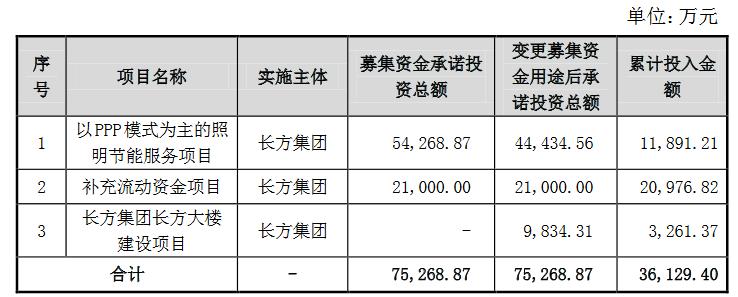"""聚焦""""离网照明"""",长方集团拟不超7.41亿购康铭盛剩余股权"""
