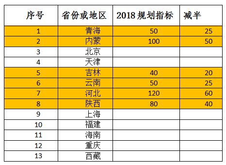 2018年光伏规模国家指标36GW 户用与少数分布式不受限