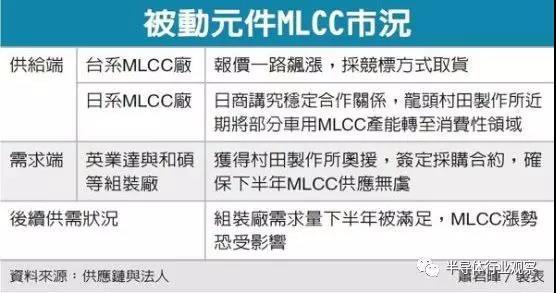 村田调整MLCC供货策略,终端厂商松一口气