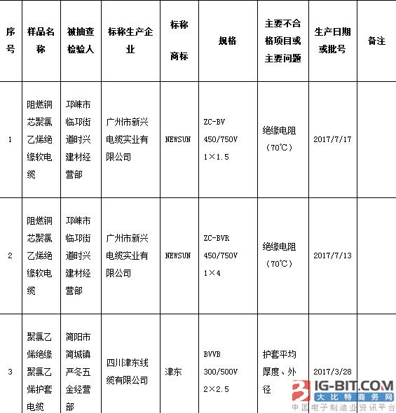 6批电线电缆商品抽检不合格
