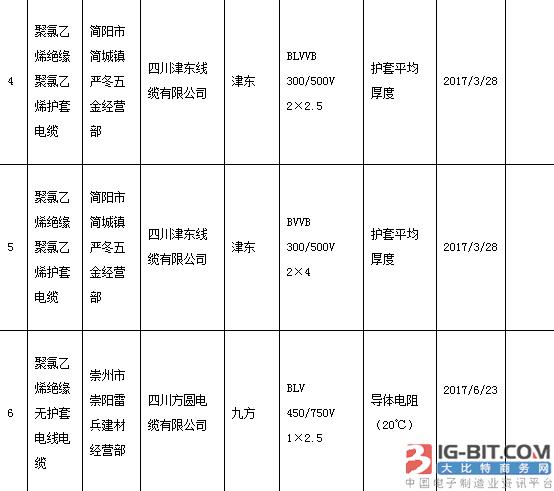 2018年1季度电线电缆商品质量抽查检验不合格商品