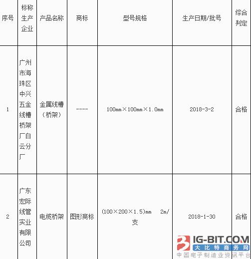 广州市质监局抽查8批次电缆桥架产品 不合格1批次