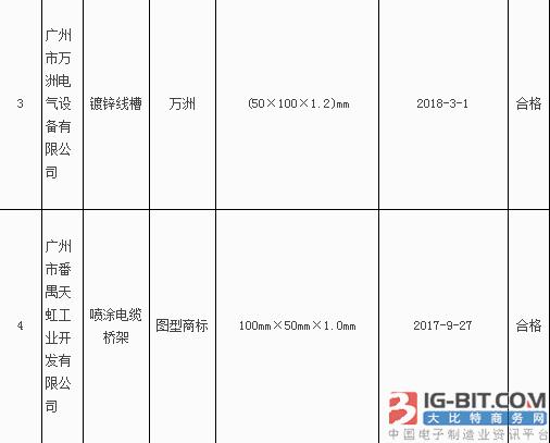 2018年广州市电缆桥架产品质量监督抽查产品及其企业名单