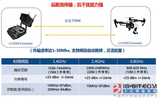 大联大友尚集团推出联芯科技的LC6X00宽频无线资料传输模组