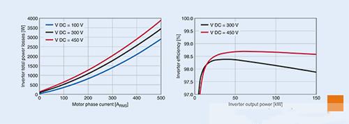 TDK携手英飞凌研发xEV逆变器 可将效率提升到98%以上