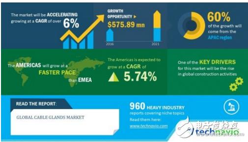 2017-2021年,全球电缆连接器市场年复合增率有望超过6%