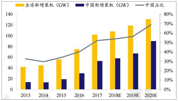2018年世界主要光伏市场现状与需求分析